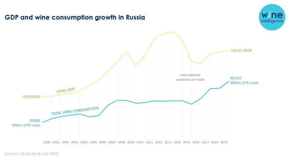 Рост российского рынка с 2000 года, данные Wine Intelligence