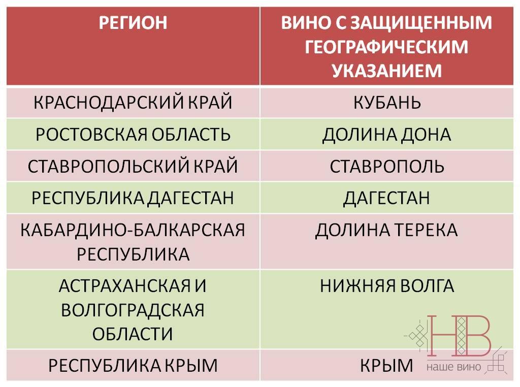 Винодельческие регионы России