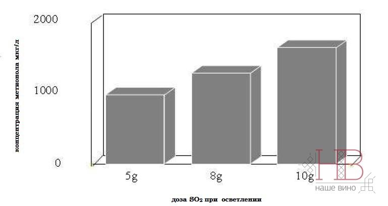Рис. 2  Влияние мутности сусла на содержание метионола в готовых винах