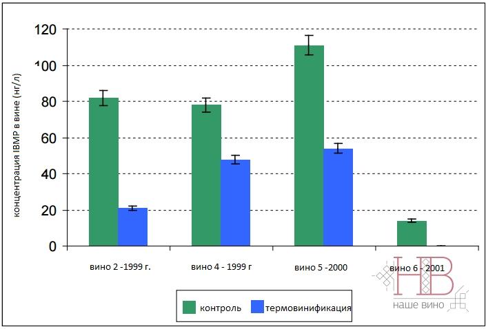 Рис. 3 Эффект термовинификации на содержание пиразинов в вине.