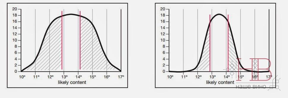 Рис. 1. Анализ распределения потенциального содержания алкоголя в ягодах плотной (слева) и рыхлой (справа) гроздей. (Perez, 2007)