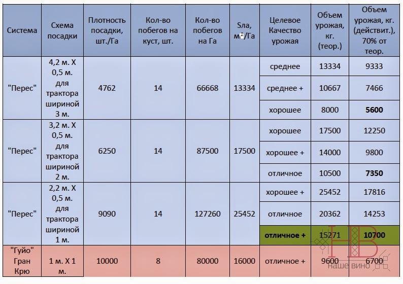 Таблица 2. Урожайность участка в зависимости от плотности посадки и целевого качества вина