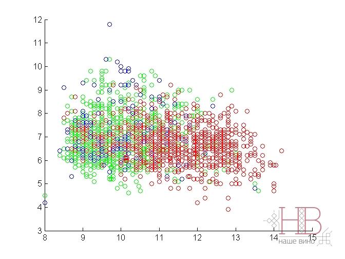 Рис. 1 Распределение анализируемых белых вин Vinho Verde по качеству (красные – высокого качества, голубые – среднего, зеленые –плохого) относительно их кислотности (титр. кислотность (в г/л винной кислоты) – вертикальная шкала) и содежания спирта (в % об. – горизонтальная шкала).