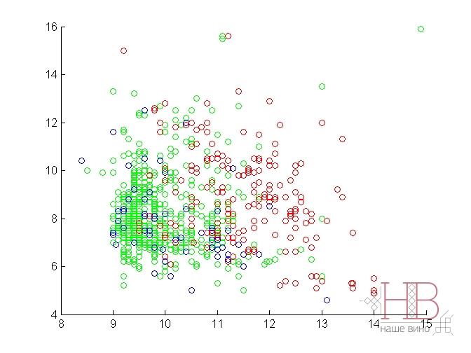 Рис. 2 Распределение анализируемых красных вин Vinho Verde по качеству (красные – высокого качества, голубые – среднего, зеленые –плохого) относительно их кислотности (титр. кислотность (в г/л винной кислоты) – вертикальная шкала) и содежанию спирта (в % об. – горизонтальная шкала).