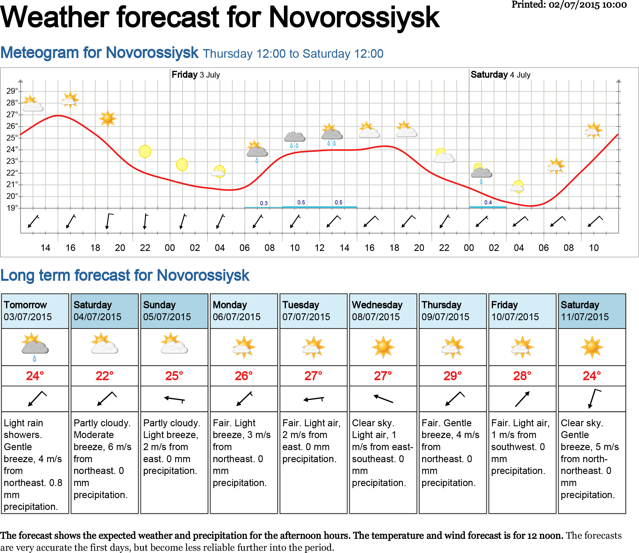 forecast Novorossiysk