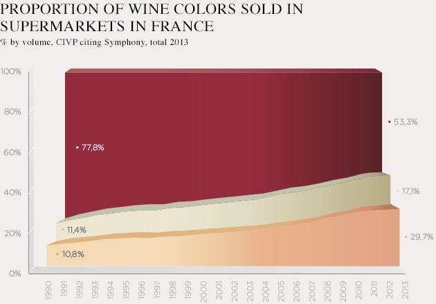 Статистика продаж розе во Франции